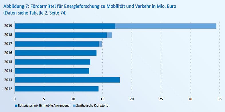 bmwi.de | Grafik: Bundesbericht Energieforschung 2020