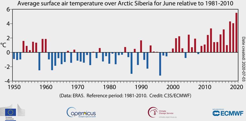 ERA5 / Copernicus Climate Change Service, ECMWF | Durchschnittstemperaturen im Juni im arktischen Sibirien im Vergleich zum Durchschnitt von 1981-2010