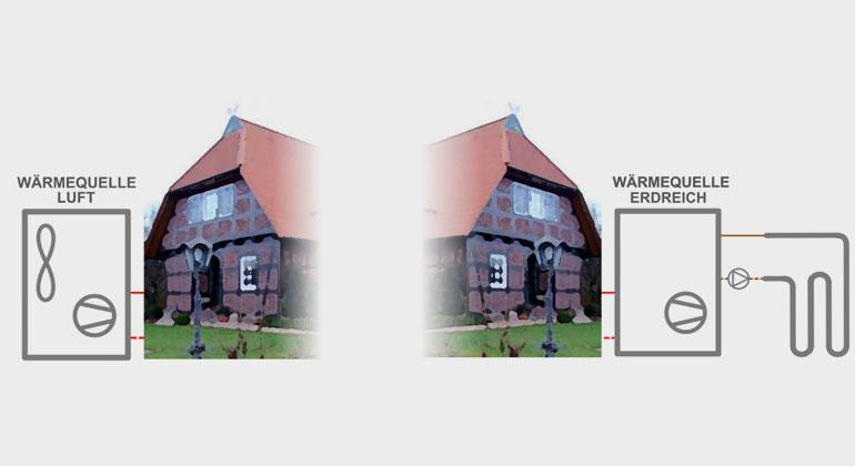 Auch in Bestandsgebäuden funktionieren Wärmepumpen zuverlässig und sind klimafreundlich