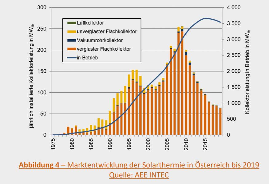 pvaustria.at | Solarthermie-Markt in Österreich