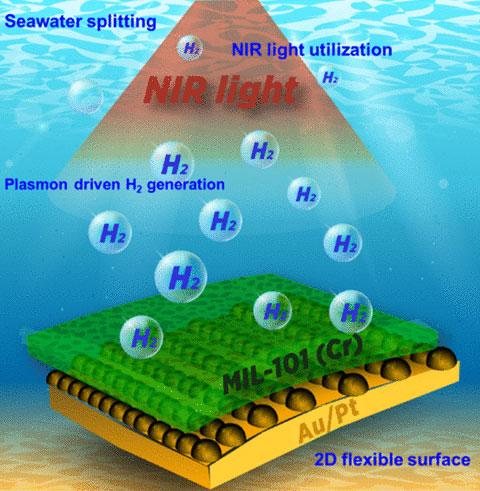 pubs.acs.org | Das Material erzeugt einer Medienmitteilung vom 21.07.2020 zufolge auf effiziente Weise Wasserstoffmoleküle aus Süß-, Salz- und verschmutztem Wasser, indem es dem Sonnenlicht ausgesetzt wird.