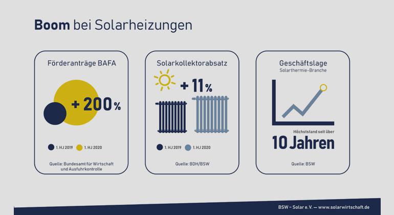 Bundesverband Solarwirtschaft e.V. / Solarheizungen