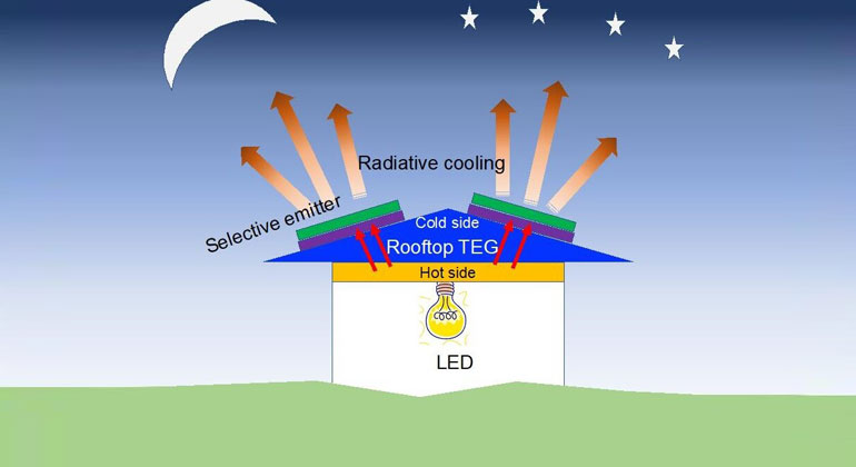 Researchers Design Efficient Low-Cost System for Producing Power at Night