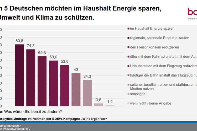 BDEW Bundesverband der Energie-und Wasserwirtschaft e.V.