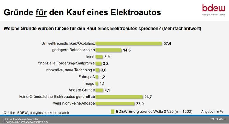 Jeder zehnte Deutsche plant die Anschaffung eines Elektrofahrzeugs