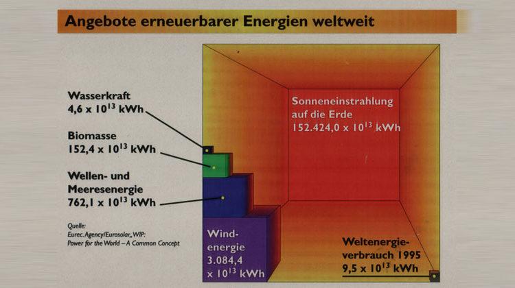 Eurec Agency | Eurosolar | WIP