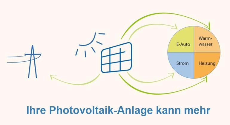 Ihre Photovoltaikanlage kann mehr, nicht nur Strom erzeugen!