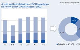 EuPdResearch| PV-Kleinanlagen