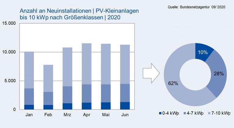 PV Heimspeichermarkt in 2020 auf Rekordkurs