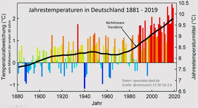 Stefan Rahmstorf (KlimaLounge-Blog)