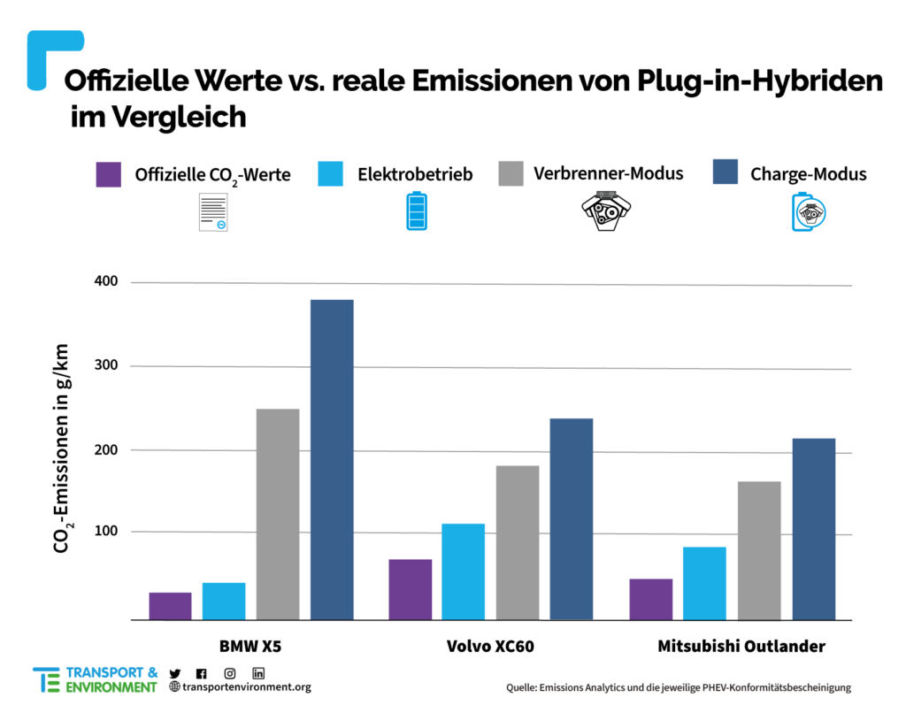 Transport Environment | Plug in Hybrid