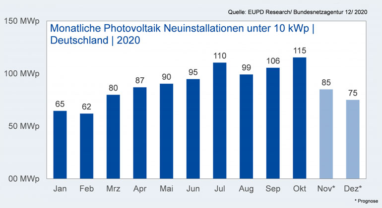 Private Photovoltaik-Installationen in Deutschland übertreffen in 2020 erstmals Gigawatt-Marke
