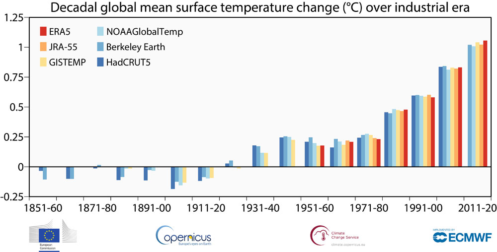 Copernicus Climate Change Service/ECMWF