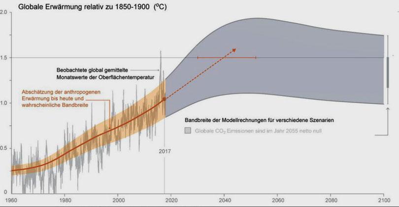 GEOMAR | IPCC