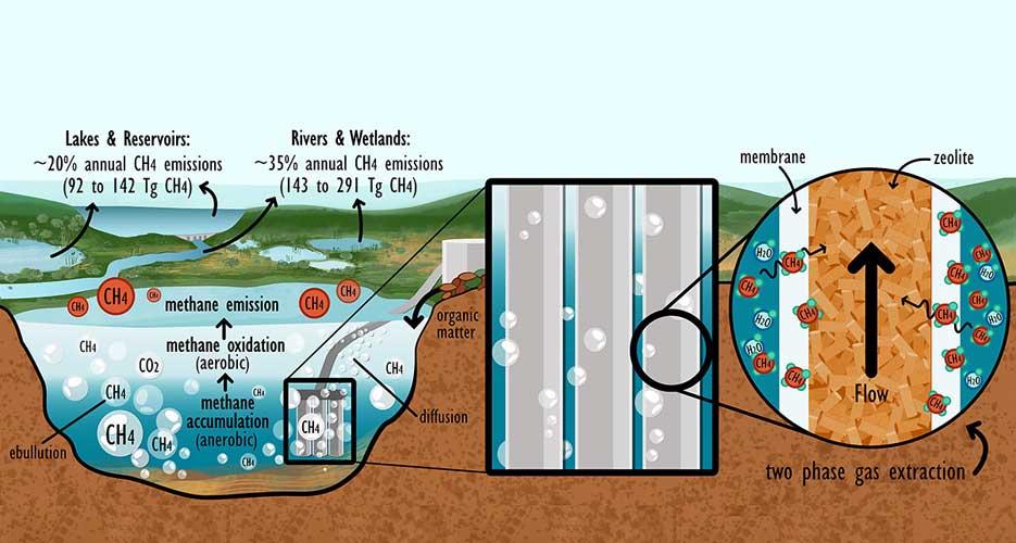 Universitaet Basel_methane-biofuels