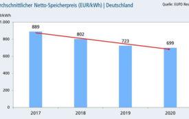 EUPD Research | Für einen Teil der Photovoltaik-Installateure haben die Speicherpreise noch kein attraktives Niveau erreicht.