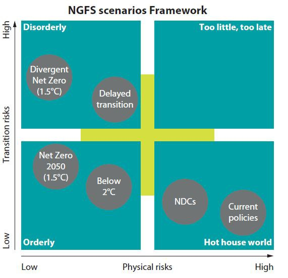 NGFS   Financial System