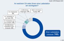 EUPD Research | Ladestation E-Auto