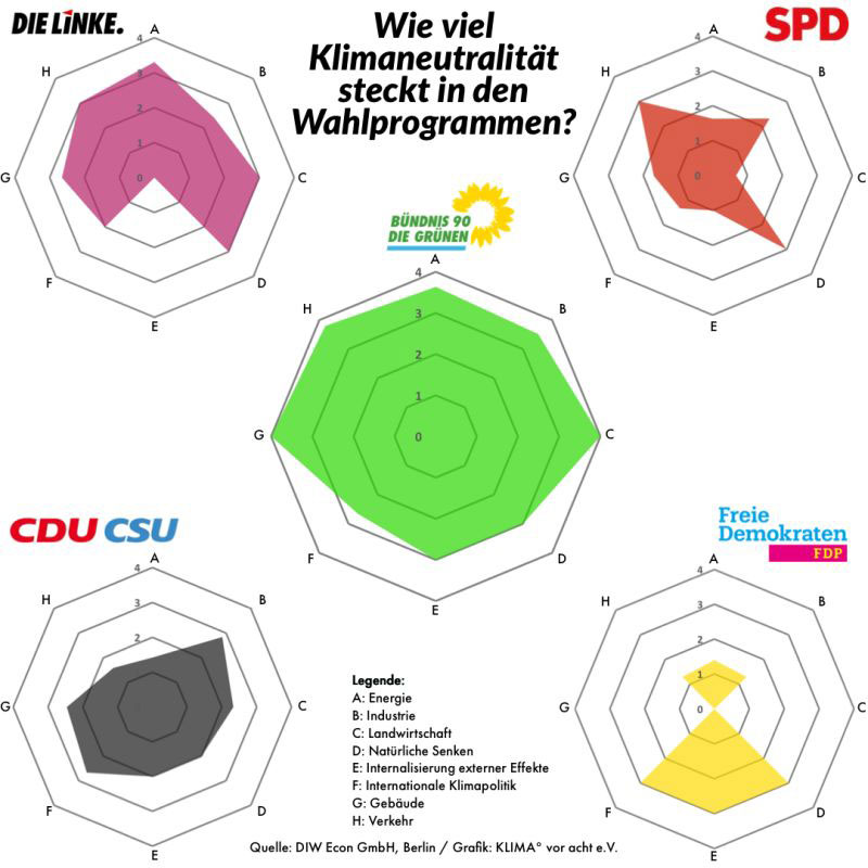 DIW-Econ_Studie_Wahlprogramme2021