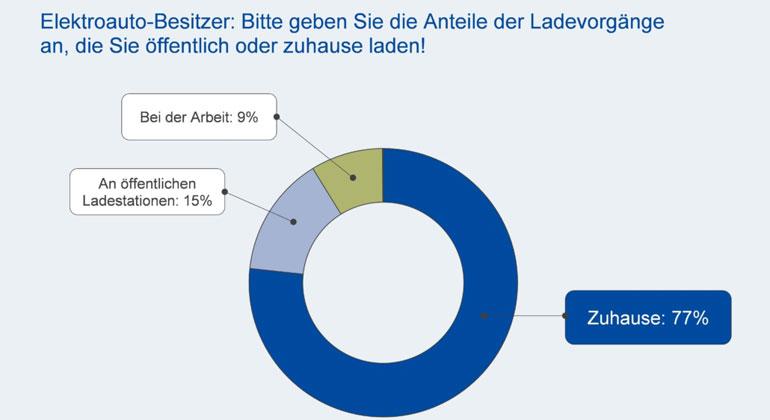EUPD Research | Kraftfahrtbundesamt 09/2021
