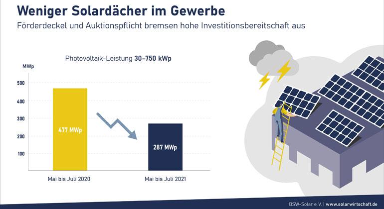 Ausgebremster solarer Klimaschutz