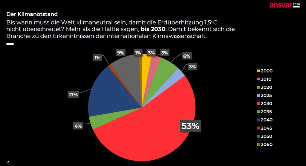 nsvar2030  Umfrage_Klimaneutralitaet
