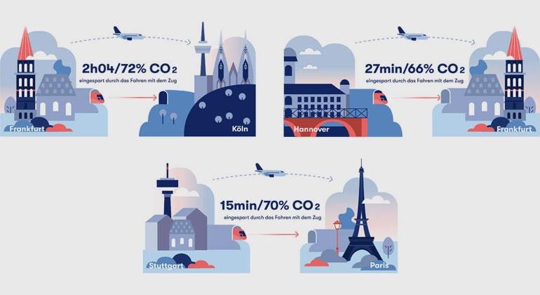 OMIO | CO2- und Zeitersparnis mit dem Zug für Top-Routen