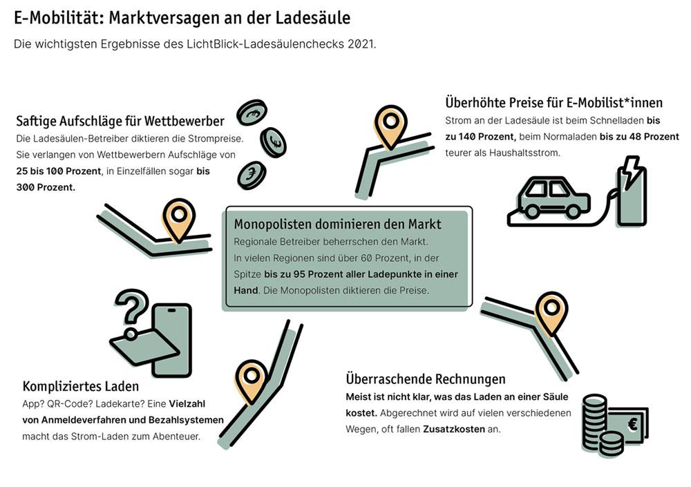 LichtBlick.de | Ladesaeulen-Analyse