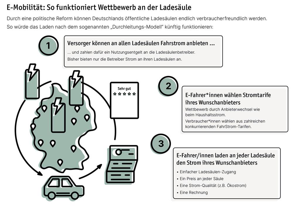© LichtBlick.de | Ladesaeulen-Analyse