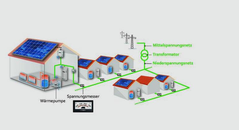 Wärmepumpen mit Algorithmen effizienter und netzdienlicher betreiben